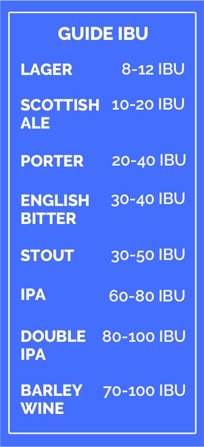 tableau récapitulatif des IBU grands styles biere